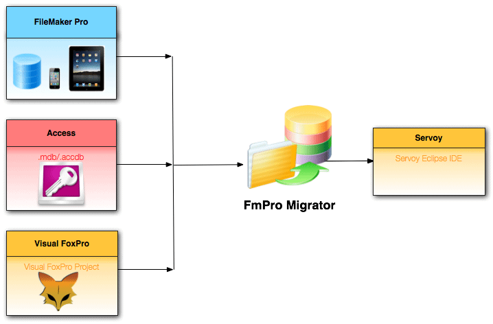 Servoy Migration OverView Diagram